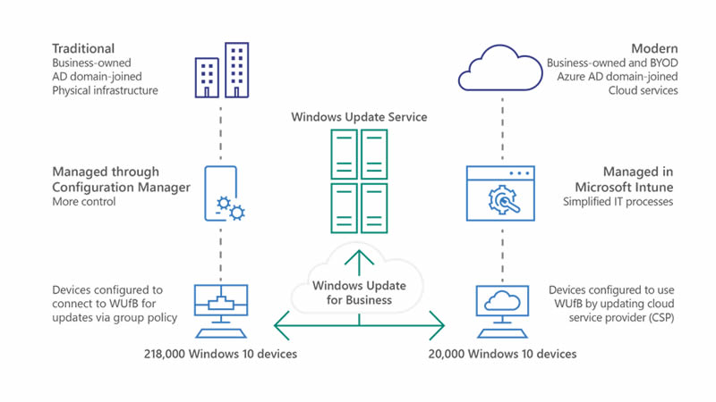 How Microsoft Intune Helps Your Business