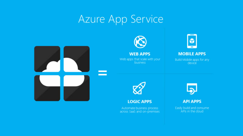 MS Azure Modernisation Made Simple